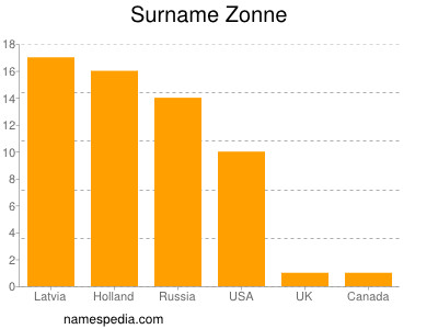 Surname Zonne