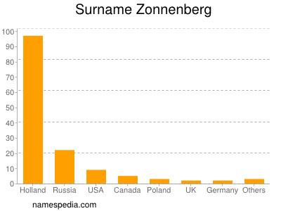 Surname Zonnenberg