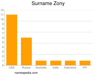 Surname Zony