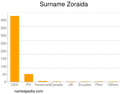 Surname Zoraida