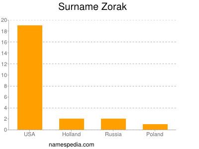 Surname Zorak
