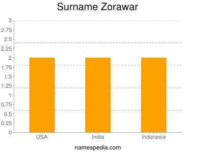 Surname Zorawar