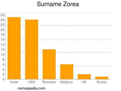 Surname Zorea