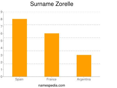 Familiennamen Zorelle