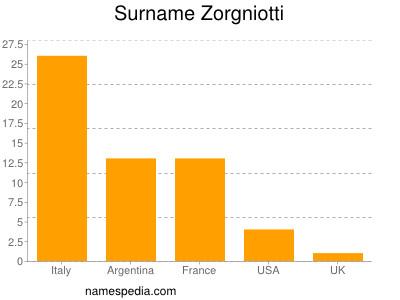 Surname Zorgniotti