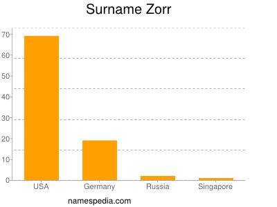 Surname Zorr