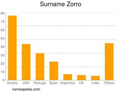 Surname Zorro