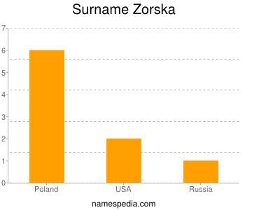 Familiennamen Zorska