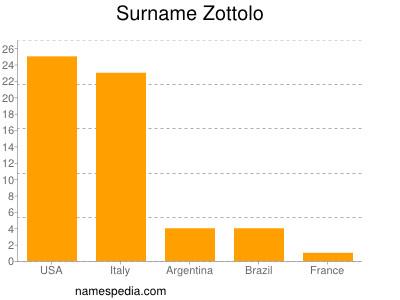 Surname Zottolo