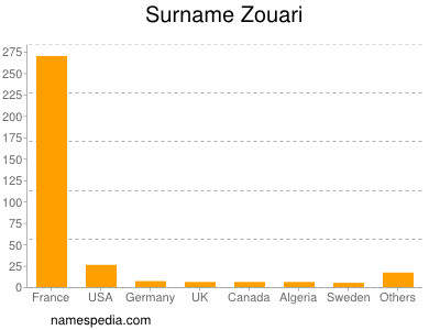 Surname Zouari