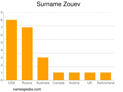 Surname Zouev
