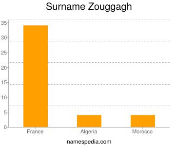 Surname Zouggagh