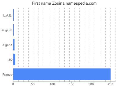 Given name Zouina