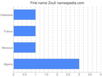 prenom Zouli