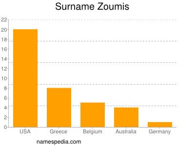 Surname Zoumis