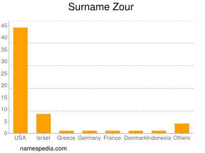 Surname Zour