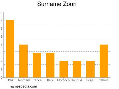 Surname Zouri