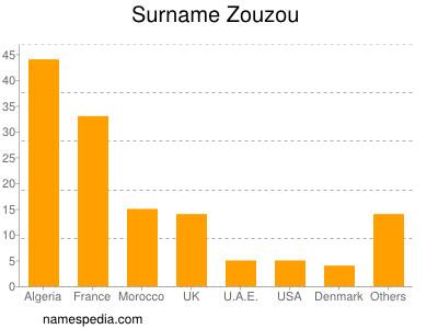 Surname Zouzou