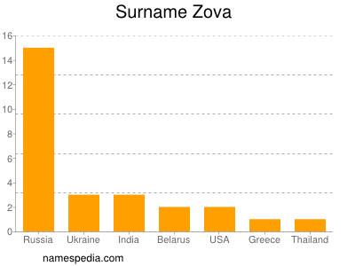 Surname Zova