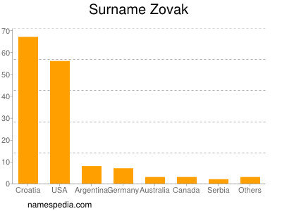 Surname Zovak