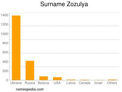 Surname Zozulya