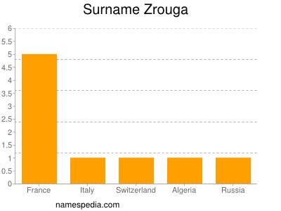 Surname Zrouga