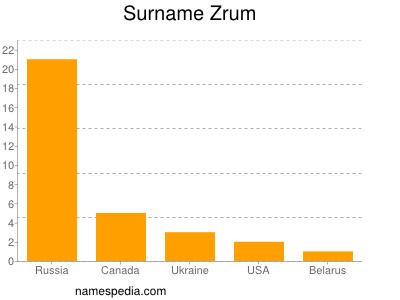 Surname Zrum