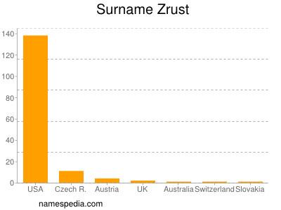 Surname Zrust