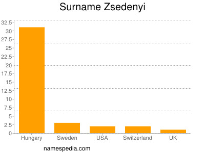 Surname Zsedenyi