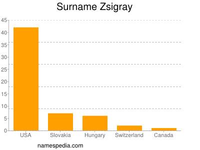 Surname Zsigray