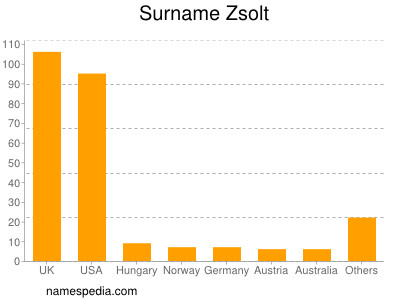 Surname Zsolt