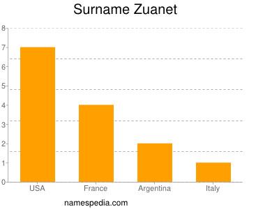 Surname Zuanet