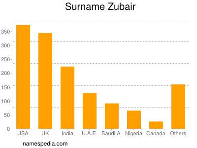 Surname Zubair