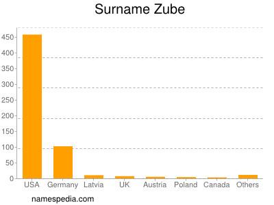 Surname Zube