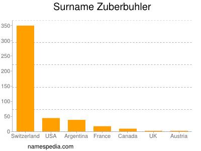Surname Zuberbuhler