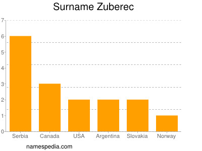 Surname Zuberec