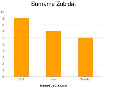 Surname Zubidat