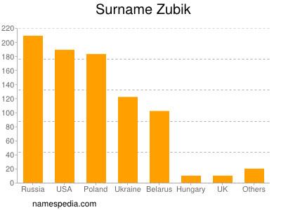 Surname Zubik