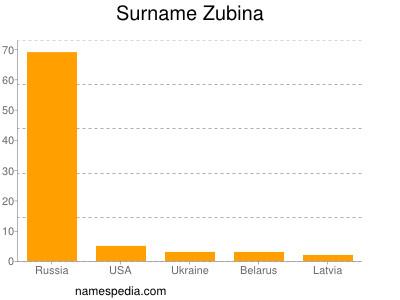 Surname Zubina