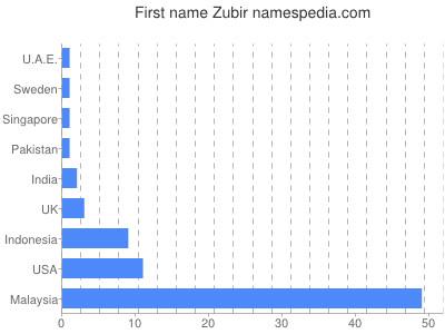 Given name Zubir
