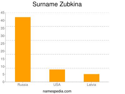 Surname Zubkina