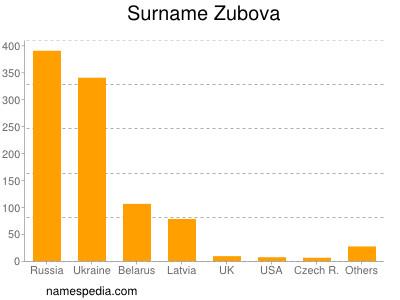 Familiennamen Zubova