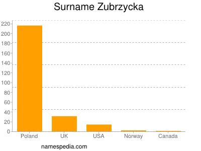 Surname Zubrzycka