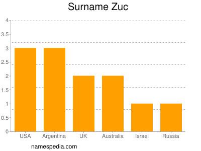 Surname Zuc