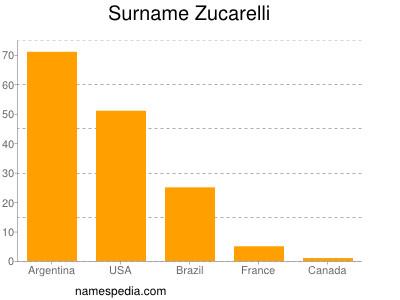 Surname Zucarelli