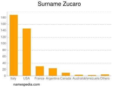 Surname Zucaro