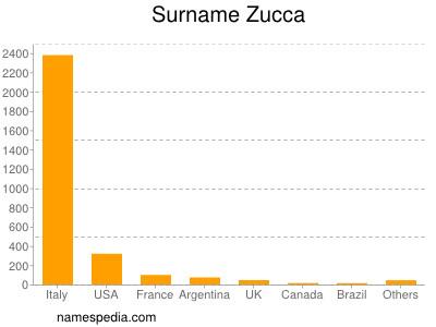 Surname Zucca