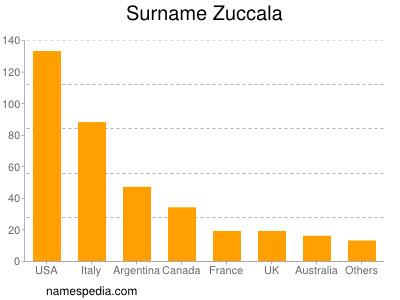 Surname Zuccala