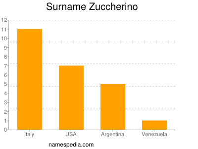 Surname Zuccherino
