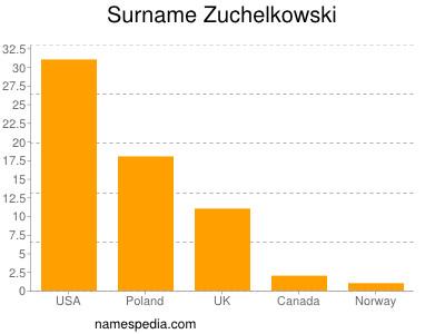 Surname Zuchelkowski